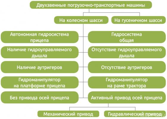 Рис. 4. Классификация двухзвенных погрузочно-транспортных машин