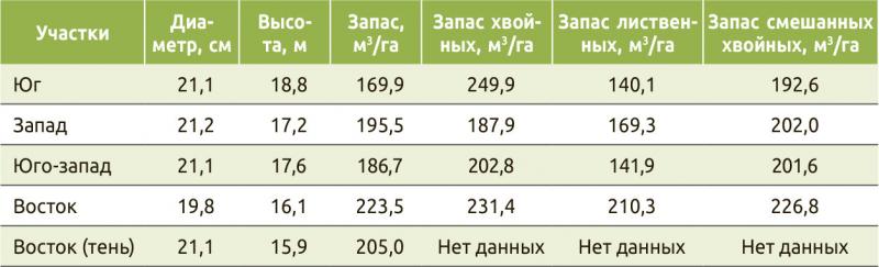 Таблица 1. Характеристика пробных площадей инвентаризируемой территории по участкам