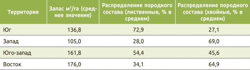 Таблица 2. Итоговые данные по запасам