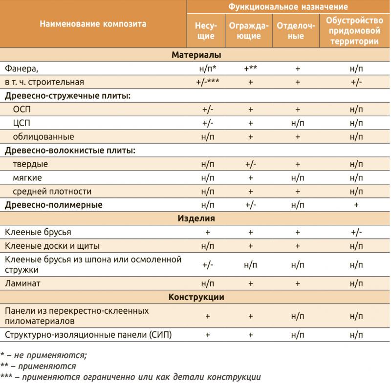 Классификация древесных композитов в малоэтажном домостроении