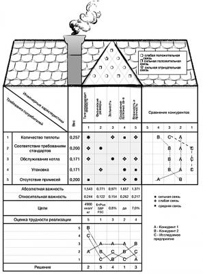 «Дом качества» древесных гранул
