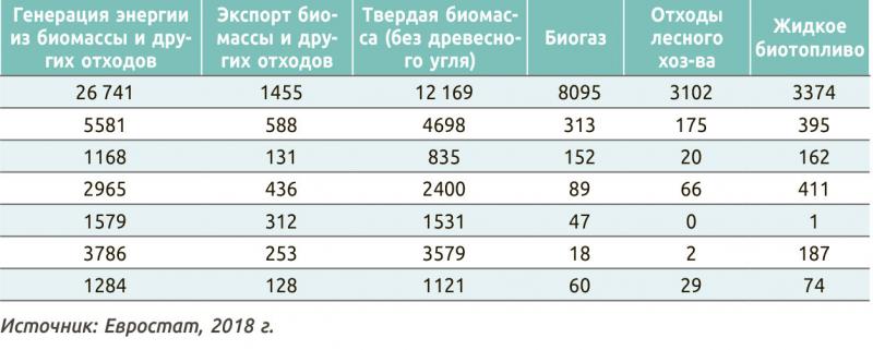 Таблица 1. Использование биомассы и других отходов в придунайских странах. Генерация энергии из биомассы и других отходов, кт нефтяного эквивалента