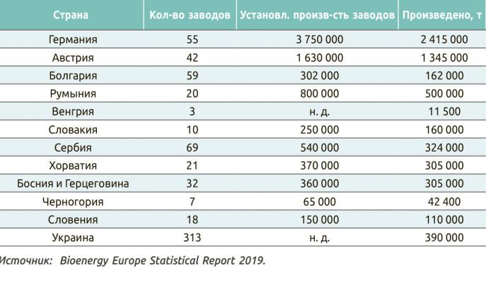 Таблица 2. Производство древесных пеллет в придунайских странах в 2018 году