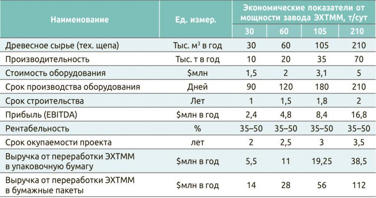 Таблица 1. Характеристика завода ЭХТММ