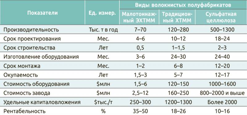 Таблица 2. Сравнительная характеристика заводов по производству волокнистых полуфабрикатов
