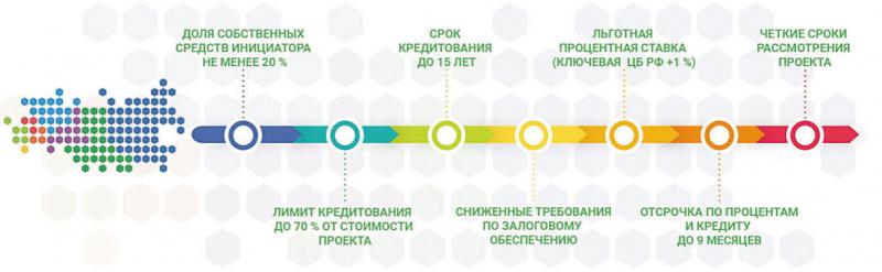 Рис. 1. Условия кредитования по программе «Регионы – устойчивое развитие» ПАО «Сбербанк»