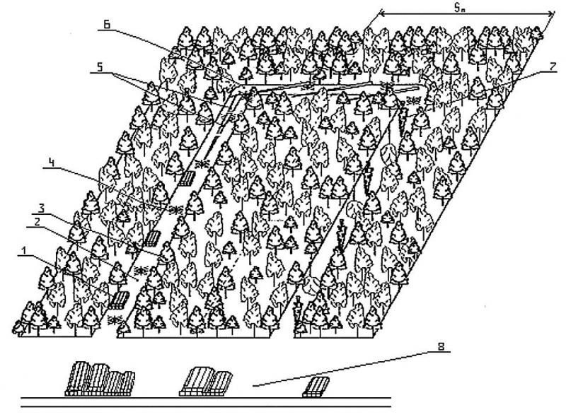 Рис. 2. Схема разработки волока