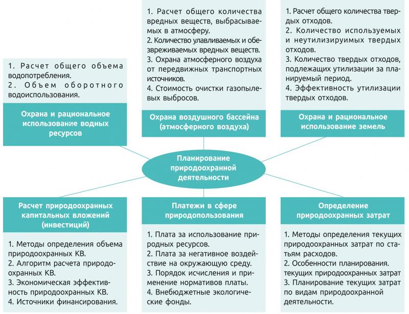 Рис. 1. Структура плана охраны природы и рационального природопользования