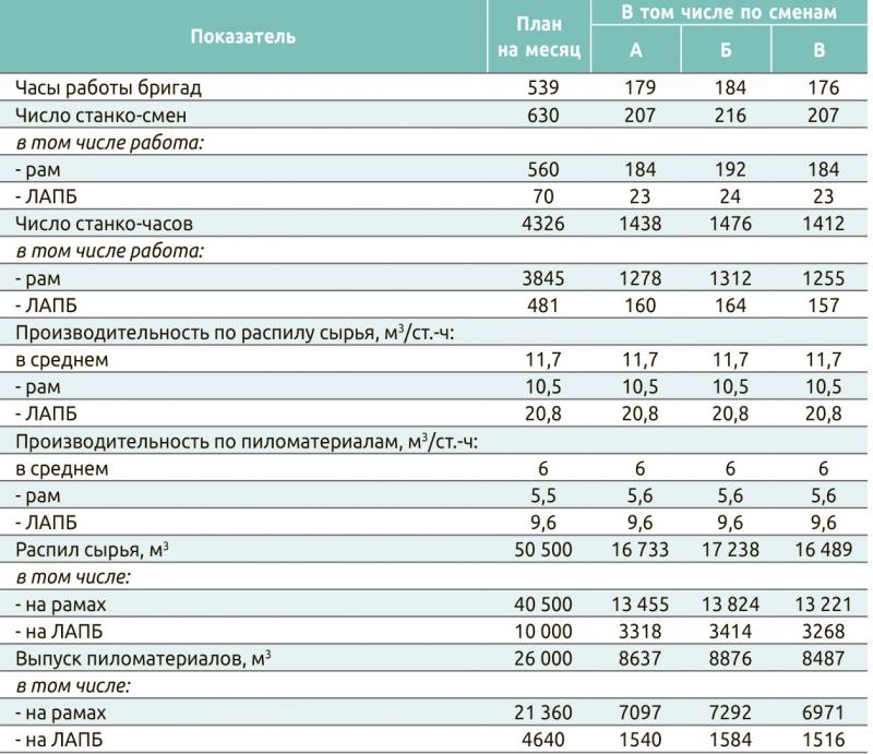 Таблица 1. План по производству пиломатериалов