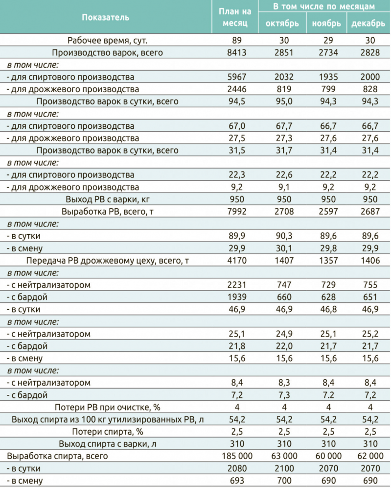 Таблица 2. План выработки спирта на IV квартал