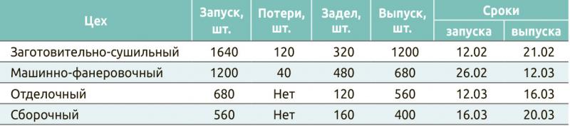 Таблица 3. План запуска и выпуска изделий по цехам