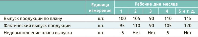 Таблица 4. Выпуск продукции