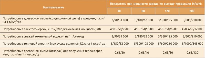 Таблица. 1. Потребность в древесном сырье, электроэнергии, воде и тепле для заводов ЭХТММ разной производительности