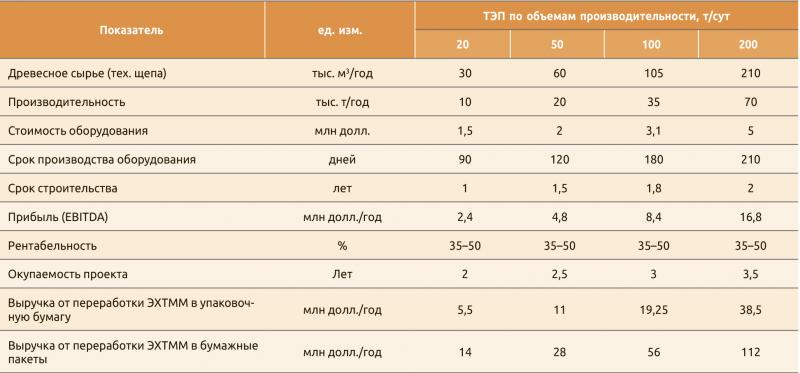 Таблица 2. Эффективность производства ЭХТММ