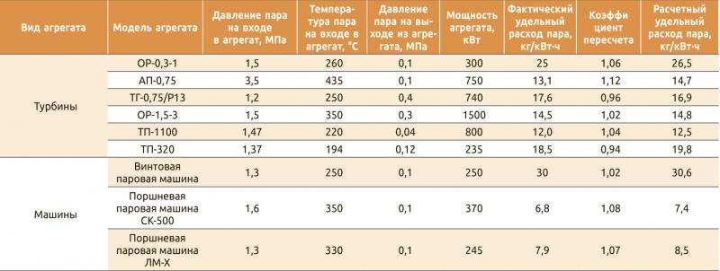 Таблица 1. Характеристики турбин и паровых машин