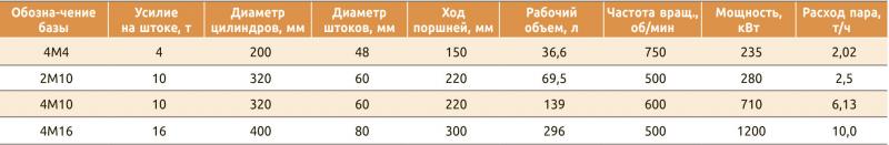 Таблица 3. Характериситики поршневых паровых машин на базе поршневых крейцкопфных компрессоров