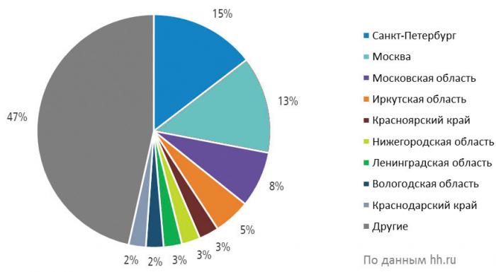 Распределение резюме в сфере «Лесная промышленность, деревообработка» по регионам России (в % от общего количества резюме в III квартале 2020 г.)