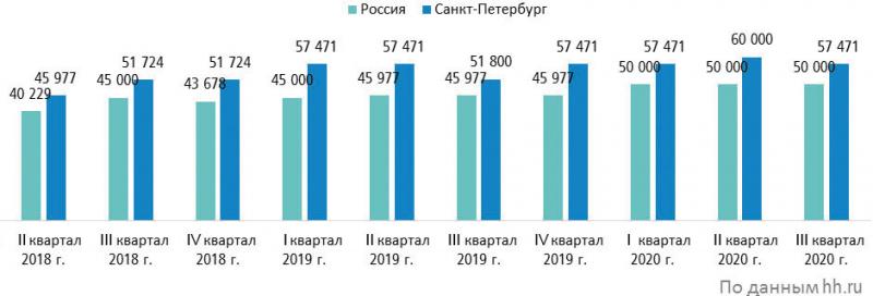 Средняя предлагаемая заработная плата в сфере «Лесная промышленность, деревообработка» в России, руб. (Аналитические данные «Карты вакансий»)