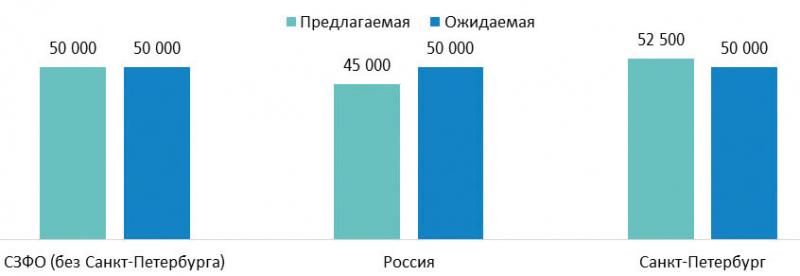 Средняя предлагаемая и ожидаемая заработная плата в сфере «Лесная промышленность, деревообработка», руб. (III квартал 2020 г.)