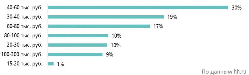 Средняя ожидаемая заработная плата в резюме соискателей в сфере «Лесная промышленность, деревообработка» (III квартал 2020 г.)