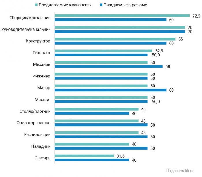 Средняя заработная плата в сфере «Лесная промышленность, деревообработка», тыс. руб. (III квартал 2020 г.)