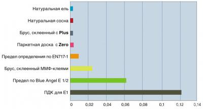 Эмиссия формальдегида и предельные значения. Предельное значение по E1 – 0,124 мг/м3 воздуха