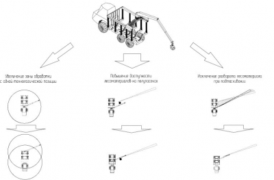 Рис. 1. Способ установки гидроманипулятора на форвардере, предложенный К. П. Рукомойниковым