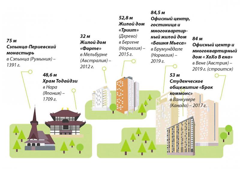 Эволюция высотного строительства из дерева