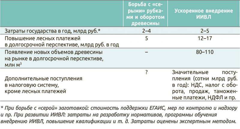 Таблица 1. Экономический эффект при двух подходах к использованию лесов