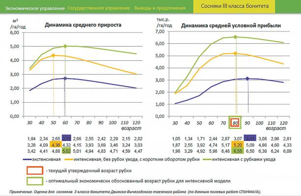Рис. 1. Динамика среднего прироста и средней условной прибыли в лесном хозяйстве при экстенсивной и интенсивной моделях