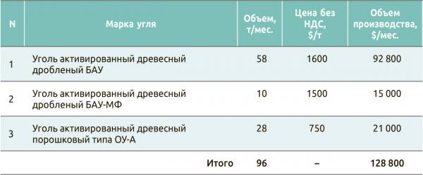 Таблица 1. Выпуск продукции