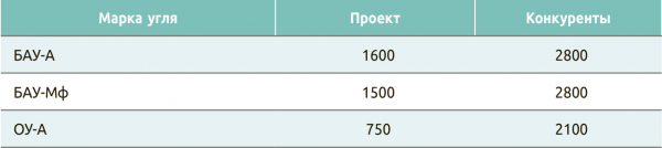Таблица 2. Цены на активированный древесный уголь, $/т (без НДС)