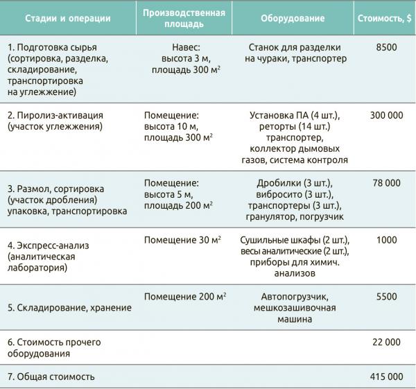 Таблица 3. Стоимость строительства