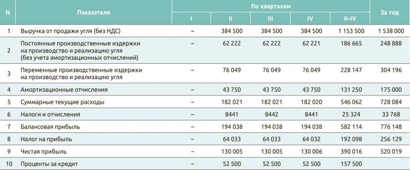 Таблица 5. Баланс текущих доходов и затрат на производство и реализацию угля, $
