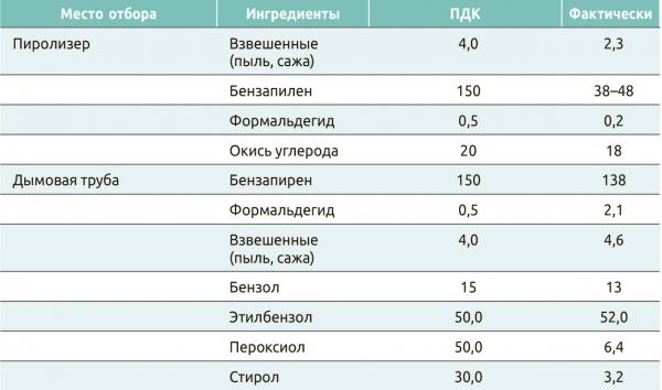 Таблица 6. Выбросы вредных веществ в процессе пиролиза – активизации, нт/м3