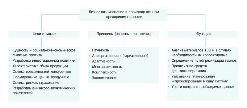 Рис. 1. Цели, задачи, принципы и функции бизнес-планирования