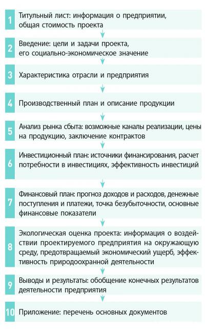 Рис. 2. Порядок разработки бизнес-плана