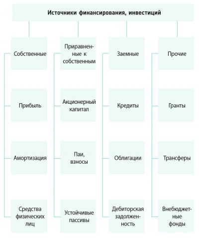 Рис. 3. Классификации инвестиций по источникам финансирования