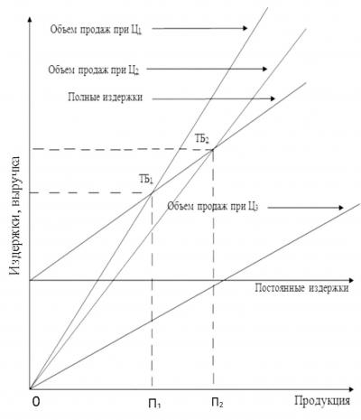 Рис. 4. График безубыточности