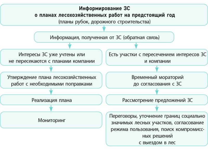 Рис. 1. Блок-схема информирования заинтересованных сторон