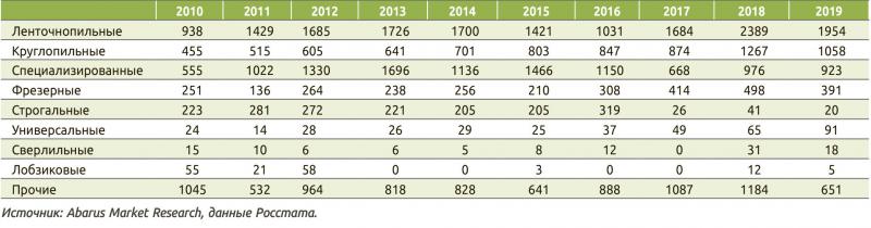 Таблица 2. Производство деревообрабатывающих станков разных типов (статистическая классификация) в 2010–2019 годах, шт.