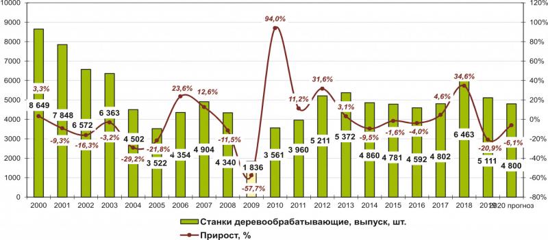 Рис. 1. Динамика производства деревообрабатывающих станков в России в 2000–2019 годах и прогноз на 2020 год, шт.