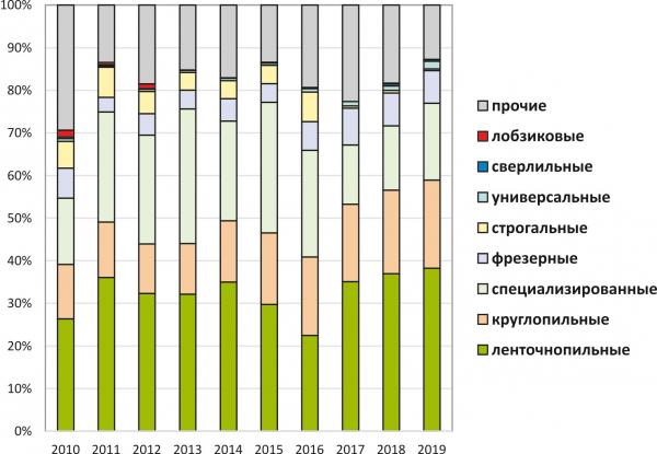 Рис. 2. Производство деревообрабатывающих станков разных типов, %