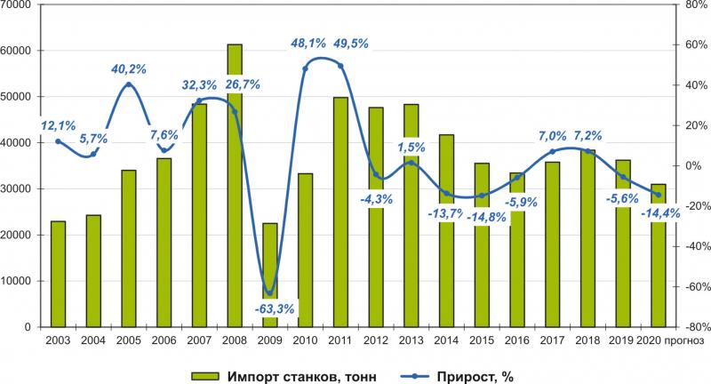 Рис. 3. Динамика импорта деревообрабатывающих станков в 2003–2019 годах и прогноз на 2020 год, т