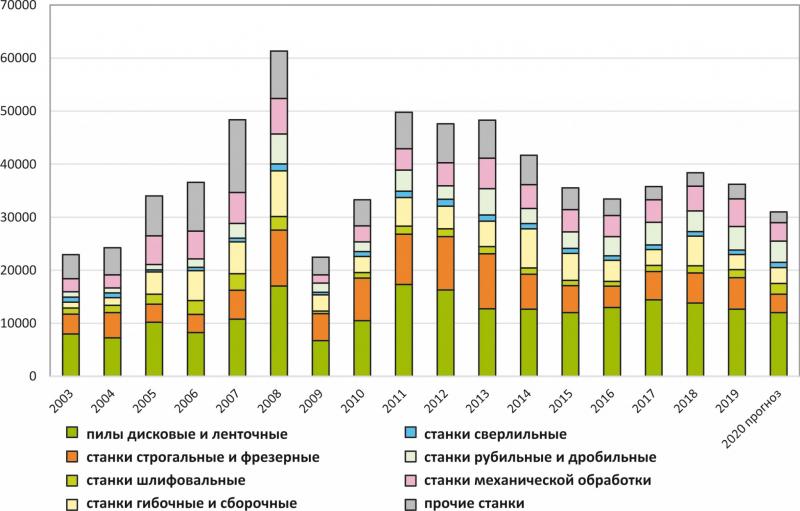 Рис. 5. Статистика импорта деревообрабатывающих станков по основным типам, т