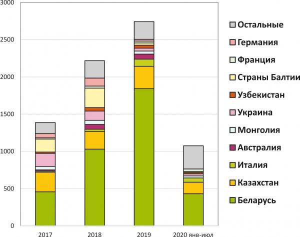 Рис. 9. Экспорт деревообрабатывающих станков из России по странам, т