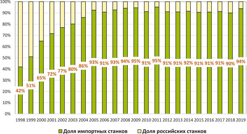 Рис. 10. Доля импорта деревообрабатывающих станков на российском рынке, %