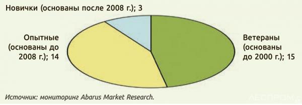 Рис. 11. Распределение компаний, производящих деревообрабатывающие станки, по времени присутствия на рынке, шт.
