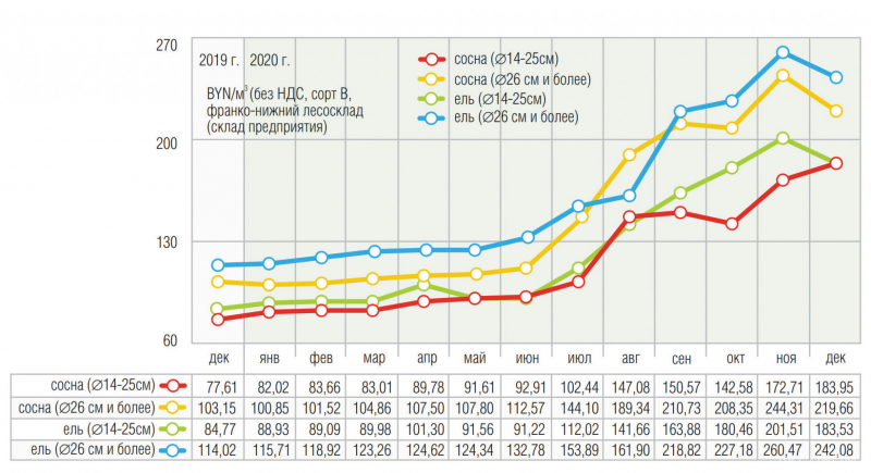 Рис. 2. Динамика цен на лесоматериалы хвойных пород 2019–2020