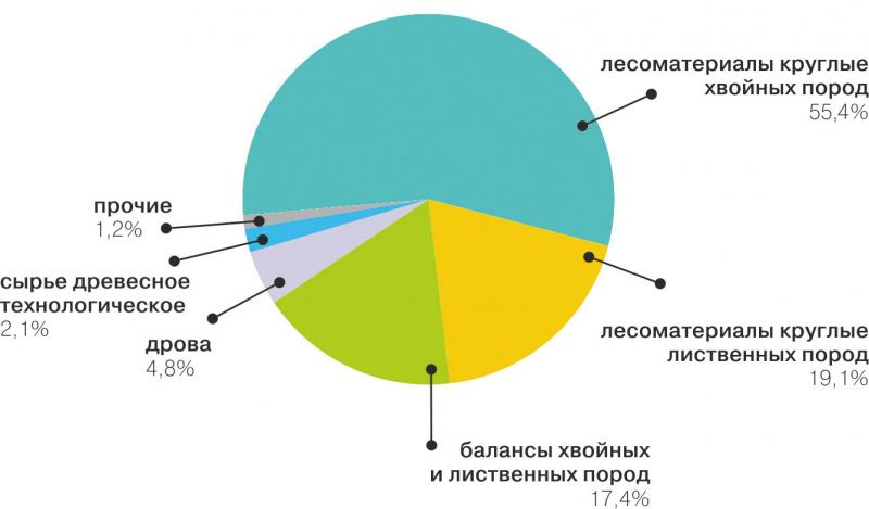 Рис. 3. Структура реализации круглых лесоматериалов